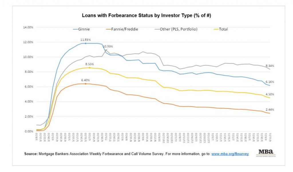 MBA Mortgage Loans with Forbearance Status by Investor type % of #
