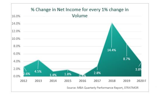 Mortgage lender percent change in net income for every one percent change in volume