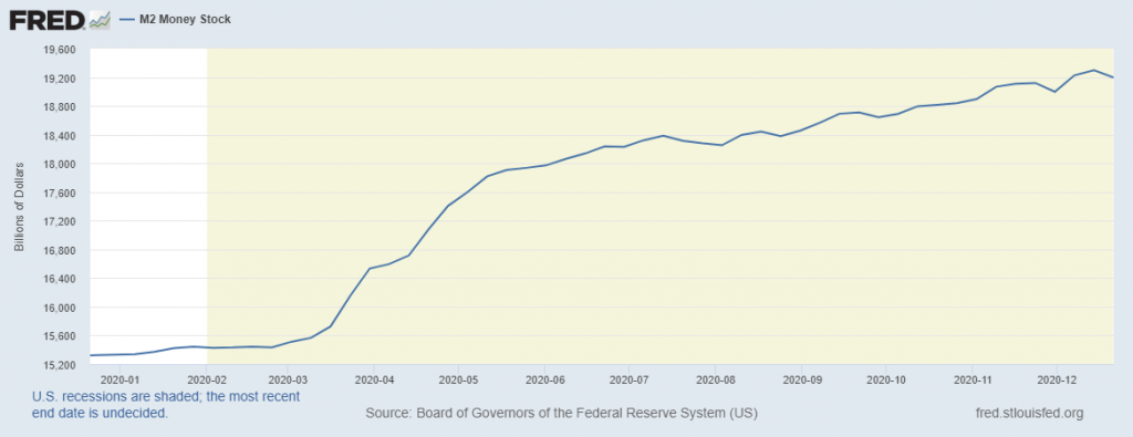 M2 Money Stock 2020 from Fed