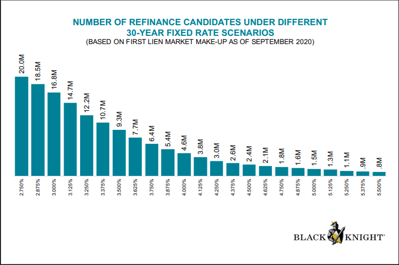 Mortgage refinance candidates under 30 year fixed rate scenarios 2020 from Black Knight