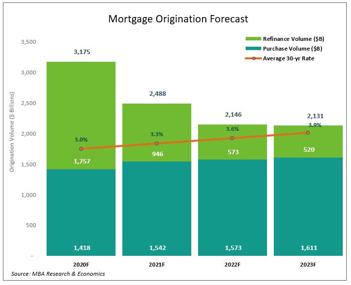 Mortgage Origination Forecast from MBA 2020