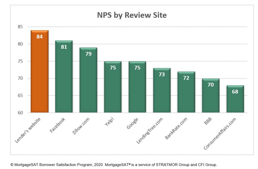 mortgage borrower preferred social review site by NPS